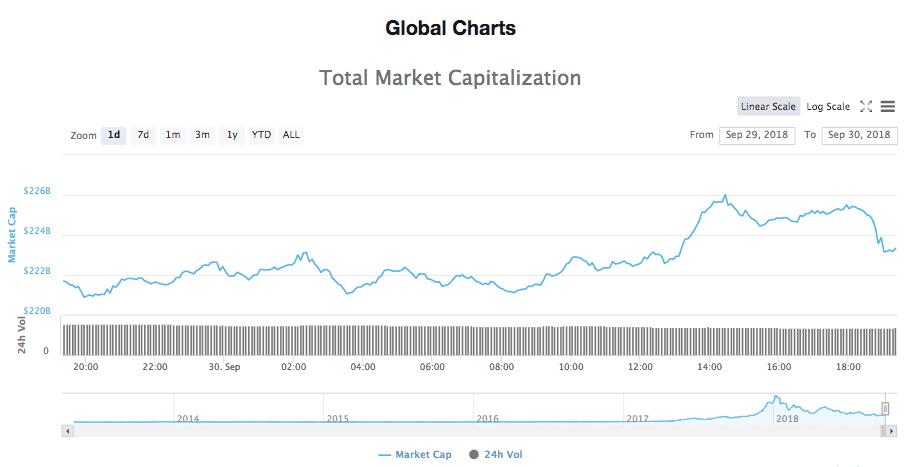 Total 24-hours market capitalization chart
