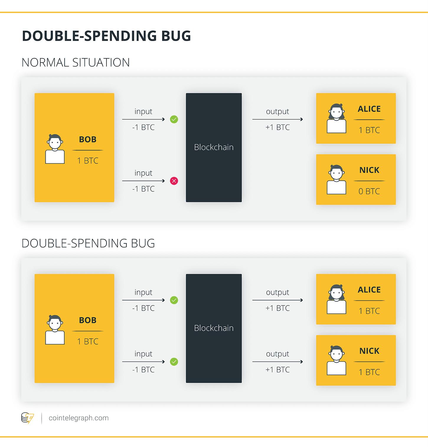 Double-spending bug