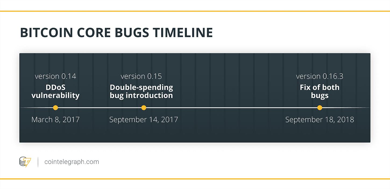 Bitcoin Core bugs timeline