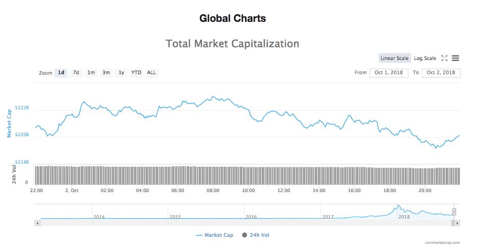 Total market capitalization 24-hour chart