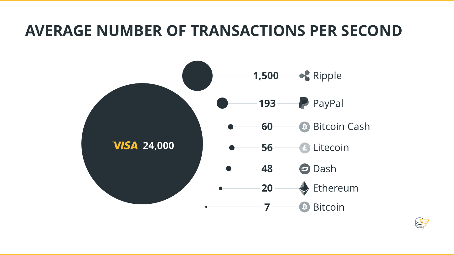 Average number of transactions per second