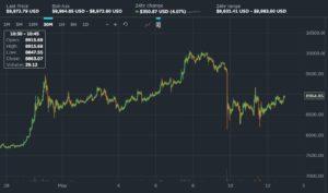 bitcoin testing $9,000